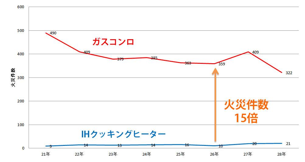 ガスコンロとIHの火災件数推移(東京)