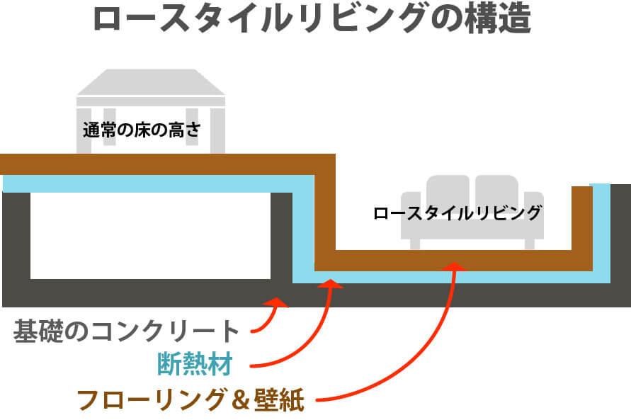 ロースタイルリビングの構造