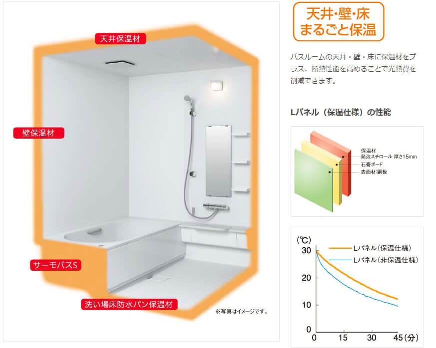 バスルームの保温
